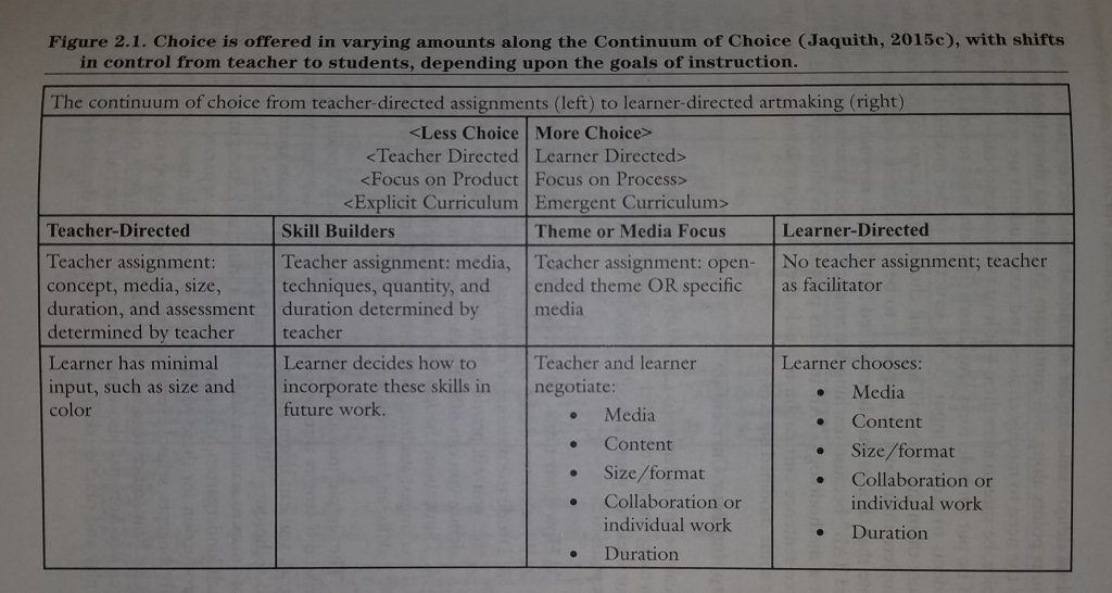 continuum of choice chart by Diane Jaquith